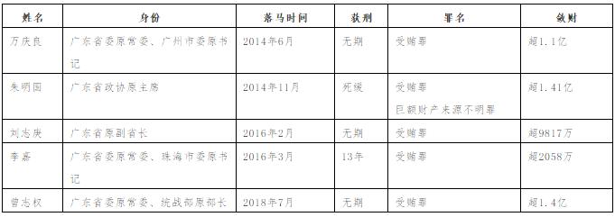"""""""华南五虎""""均已领刑 涉案金额6亿"""