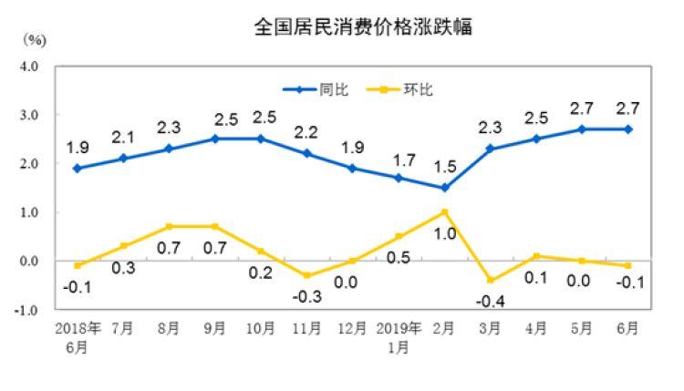 2019年6月居民消费价格同比上涨2.7%