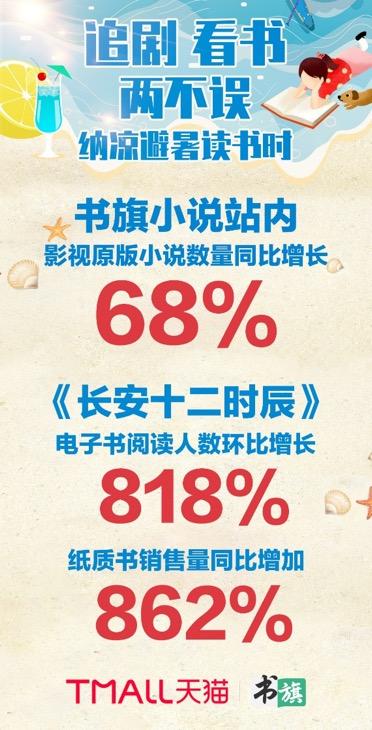 《長安十二時辰》原著銷量上漲800% 書影聯動漸成趨勢
