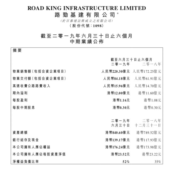 路劲上半年销售额220亿元 土储不足800万平米