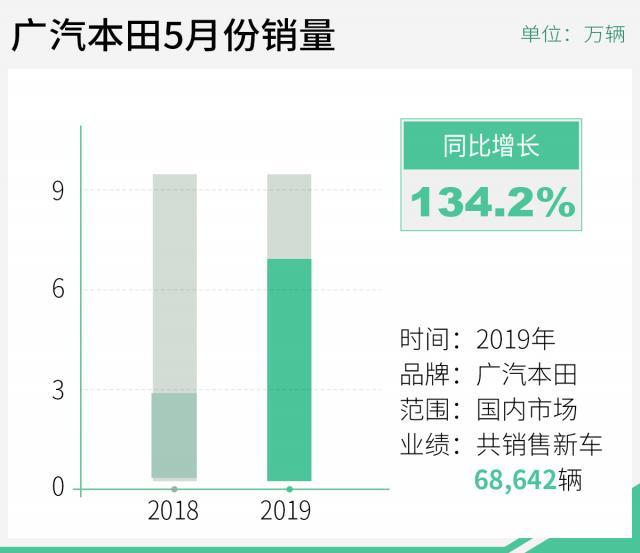 广汽本田5月销量同比大增134.2% 雅阁表现又抢镜